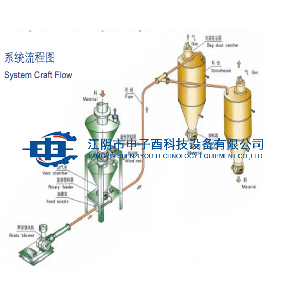 Dilute medium and low pressure pneumatic conveying system
